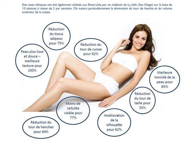 soin amincissement , Ionithermie , mincir , perte de centimètre , raffermir, peau d'orange , cellulite